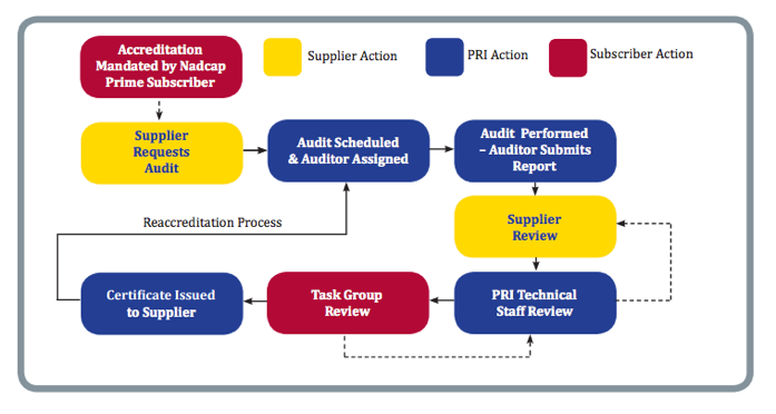 nadcap audit flowchart